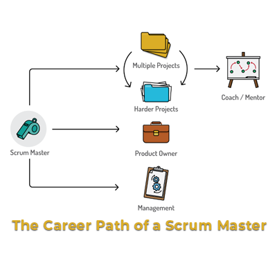 The Career Path of a Scrum Master